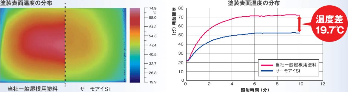 電気代が27%下がる!?高い遮熱効果で日本の暑い夏を快適に!
